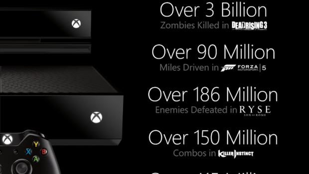 Xbox One: Microsoft aggiorna le statistiche, ma mancano i dati di vendita