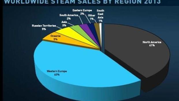 Steam, creati oltre 75 milioni di account: 10 milioni solo negli ultimi 3 mesi