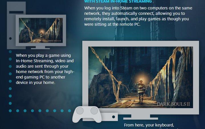 In-Home Streaming arriva su Steam: via allo streaming tra PC di casa