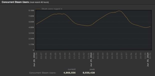 Steam raggiunge gli 8 milioni di utenti collegati contemporaneamente