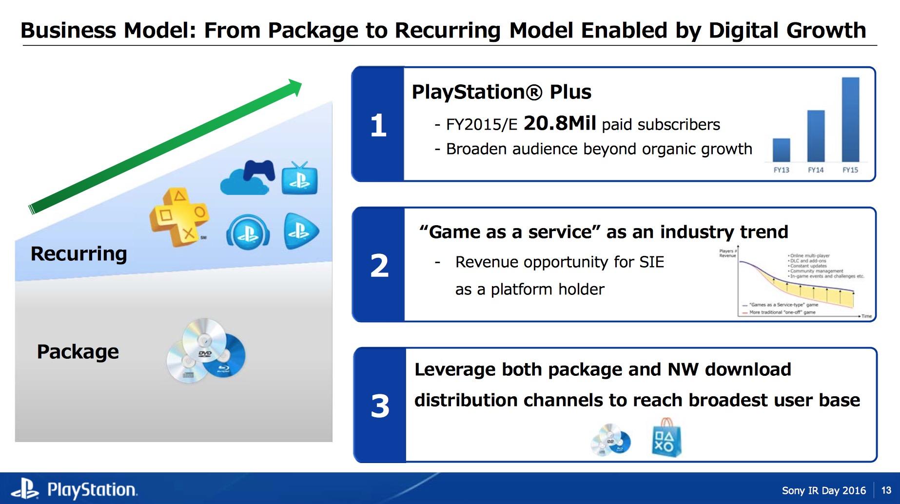PlayStation Plus raggiunge quota 21 milioni di abbonati